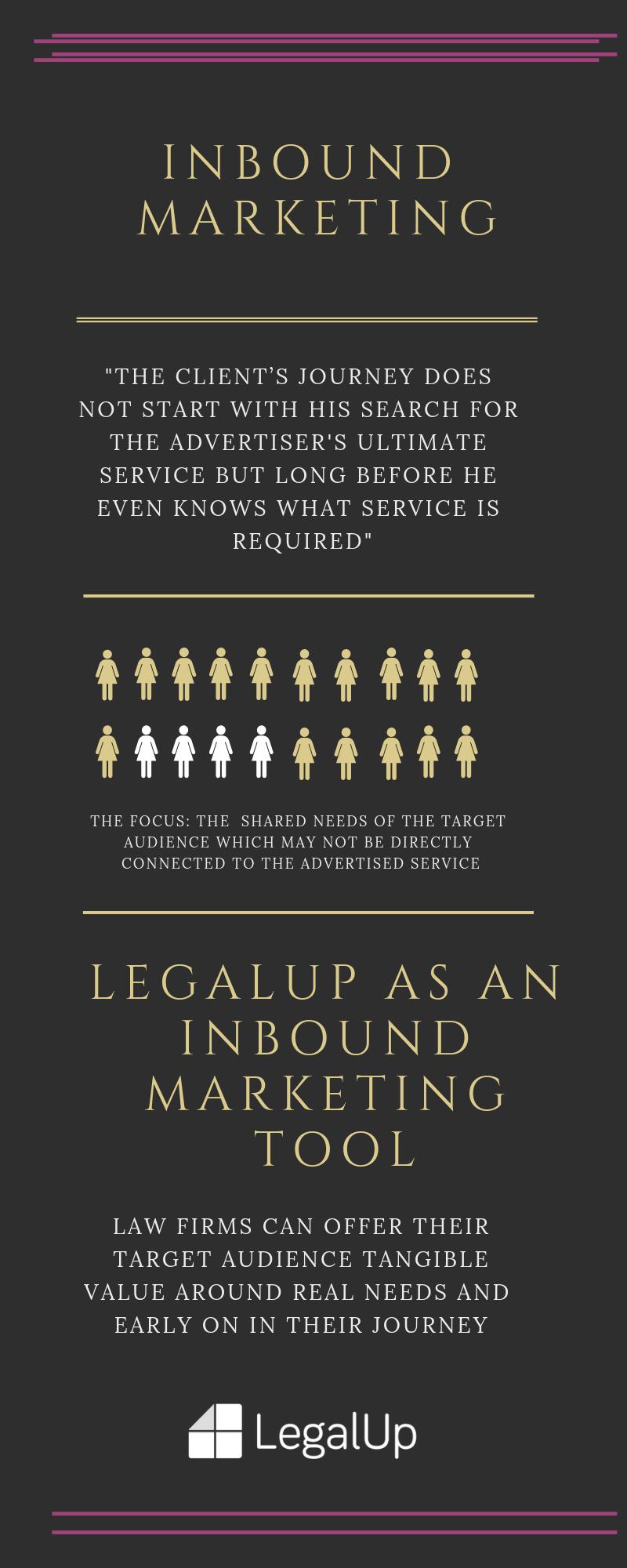 inbound-marketing law firms marketing